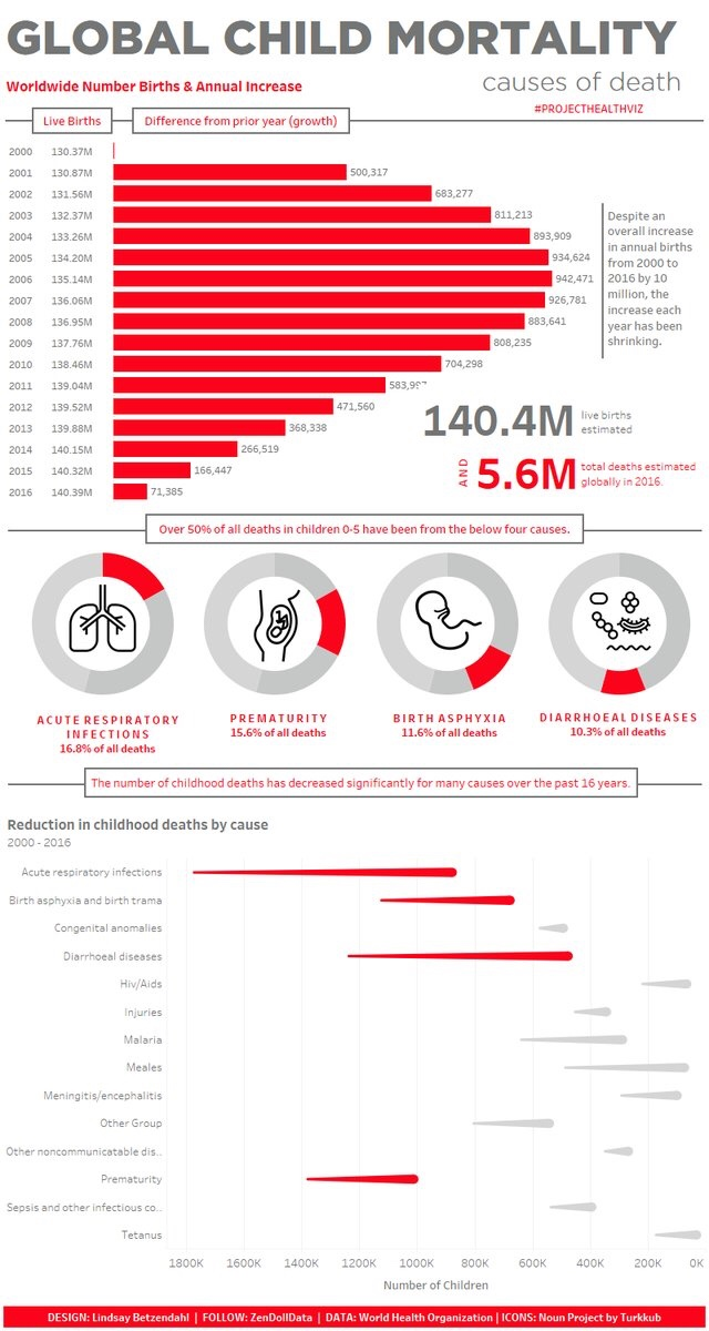 Who Child Mortality June M2 Y1 Projecthealthviz Viz Zen Data