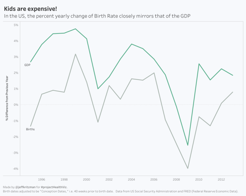 US Birth Rate vs GDP.png
