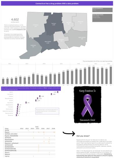 Connecticut Drug_Data Problem