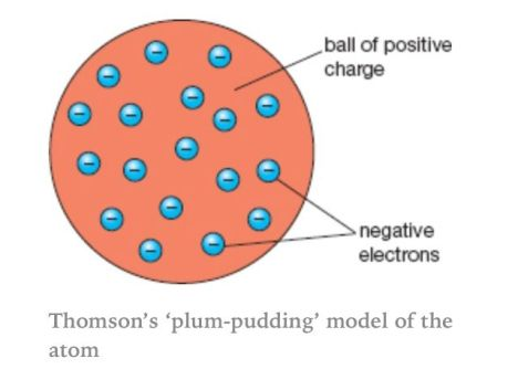 http://coutsd.weebly.com/thomson---plum-pudding-model.html