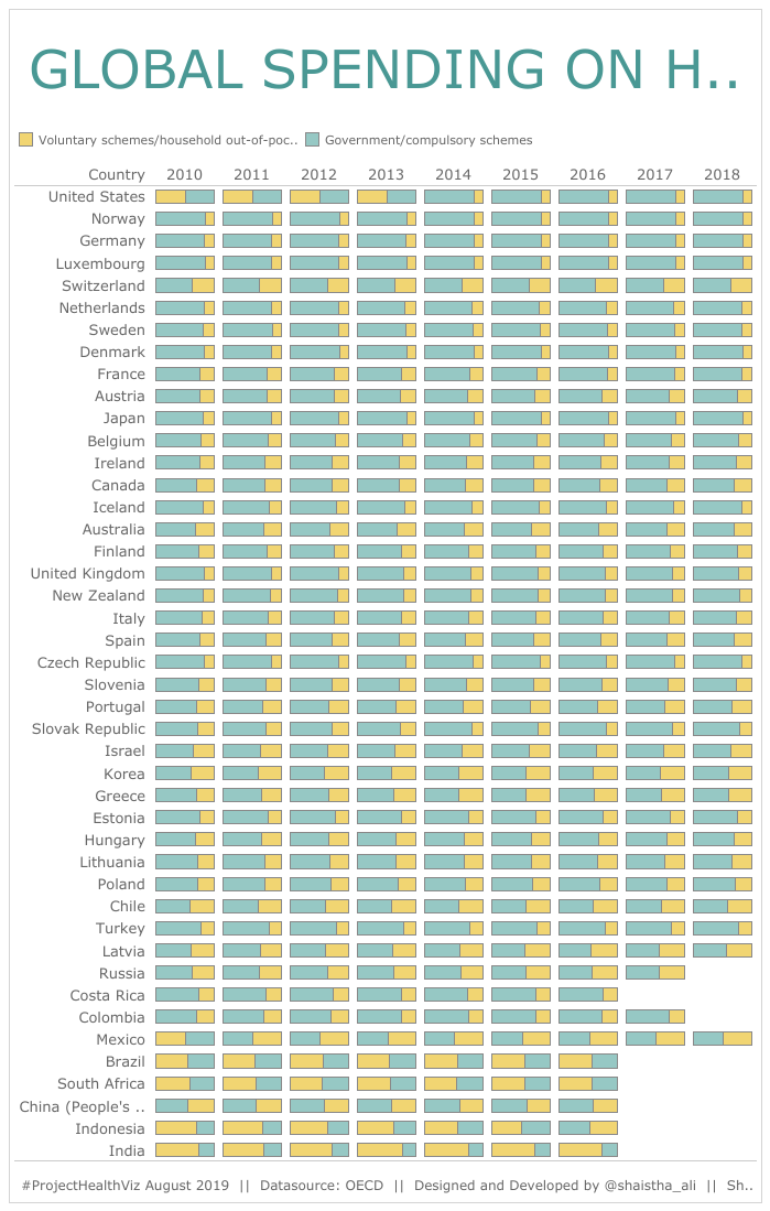 GLOBAL SPENDING ON HEALTHCARE
