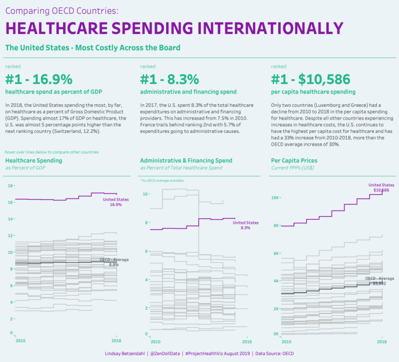 Healthcare Spending.png